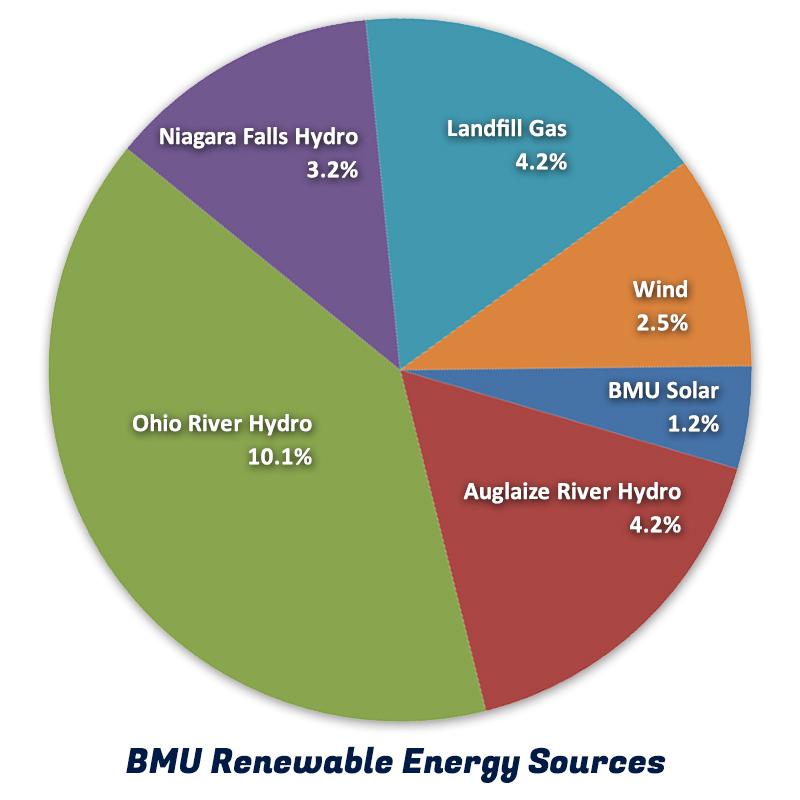 Renewable Energy – BMU